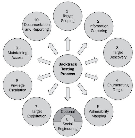 bt_testing_process