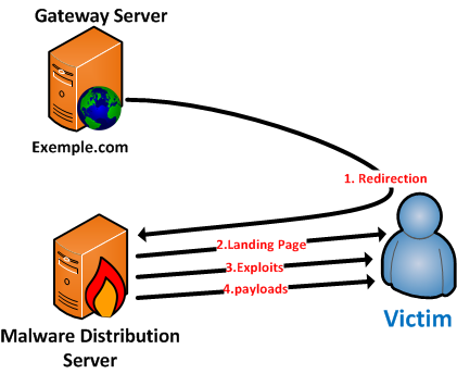 Malware Distribution Server