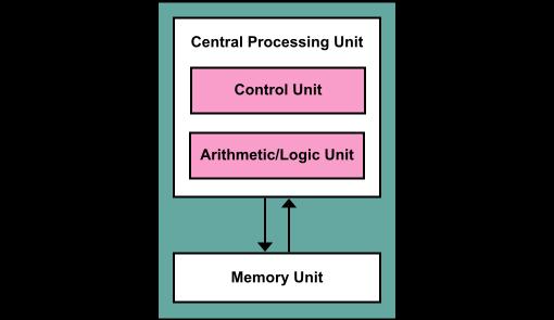 Von_Neumann_Architecture
